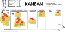 kanban videos productividad en fabricas e industrias