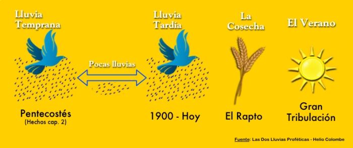 Las 2 Dos lluvias proféticas de la Biblia - Temprana y Tardía - Helio Colombe
